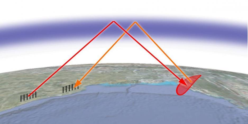 O princípio básico do radar no horizonte em que um sinal de um grande transmissor salta da ionosfera, atinge o alvo além do horizonte e depois reflete um sinal de eco para uma antena receptora. (Fonte: Charley Whisky na Wikimedia sob CC BY-SA 3.0)
