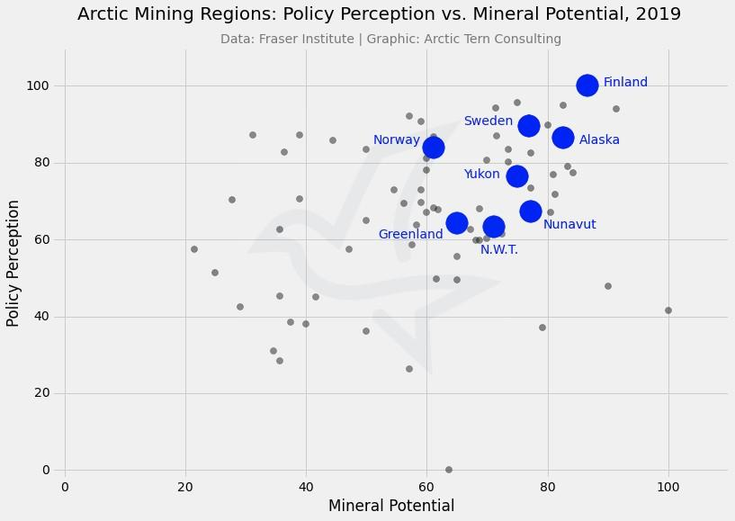 Survey: Arctic mining prospects mixed prior to pandemic