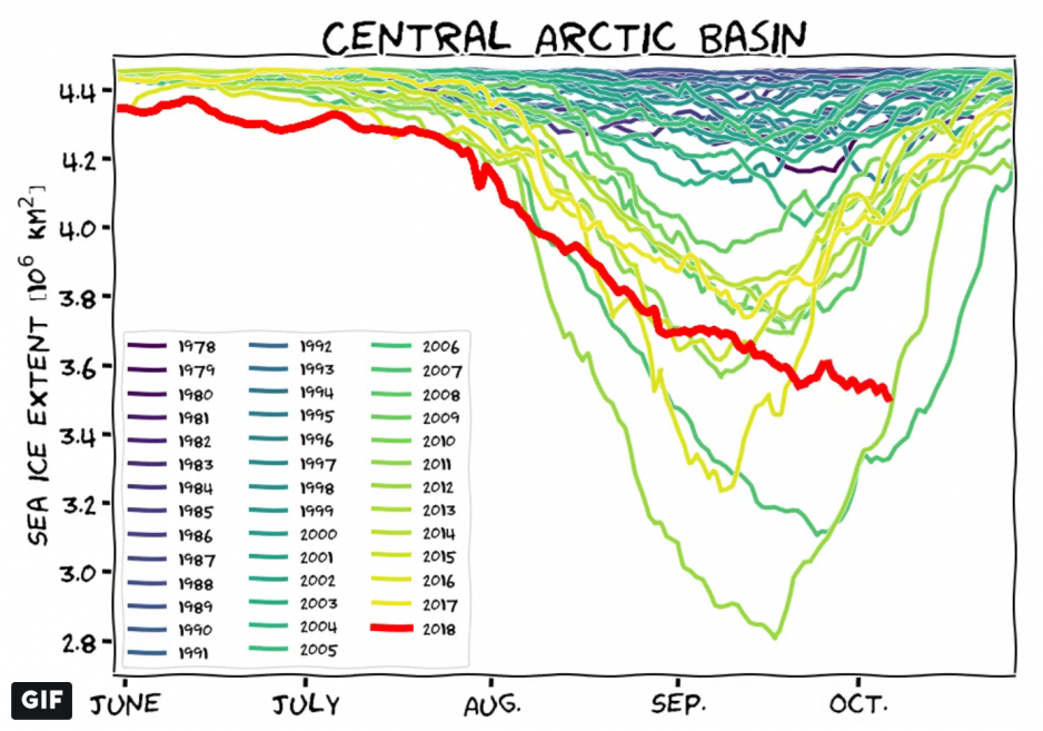 Ice extent in the Central Arctic Basin 1978-2018. Ice extent continues to decline unlike any previous year. (Source: Courtesy of Lars Kaleschke)